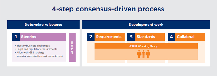 gs1_uk_our_standards_gsmp_process_img